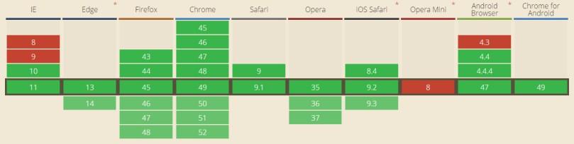 IntroSignalR - WebSocketsCompatibilidad