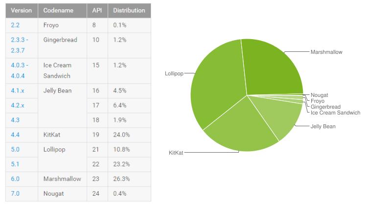 Android en Xamarin: Conceptos generales, consideraciones yconfiguraciones