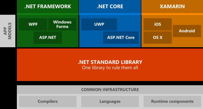 NetStandard - Objetivo