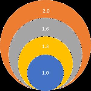 NetStandard - Versiones